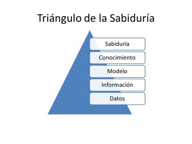 Triángulo de la Sabiduría