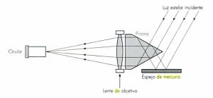 Astrolabio prismático