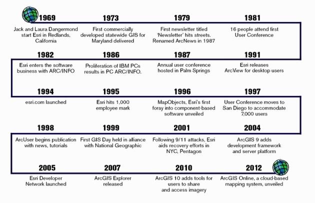 Hitos en la historia de ESRI por año