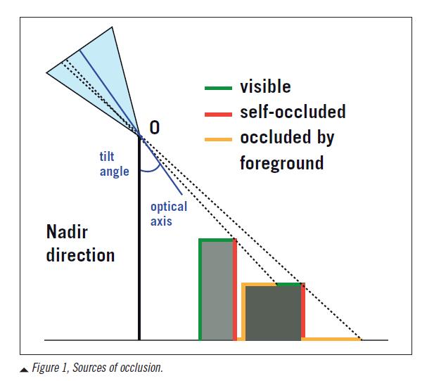 Figura 1 Fuentes de oclusión