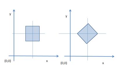 Igual_figura_igual_posición_distinta_orientación