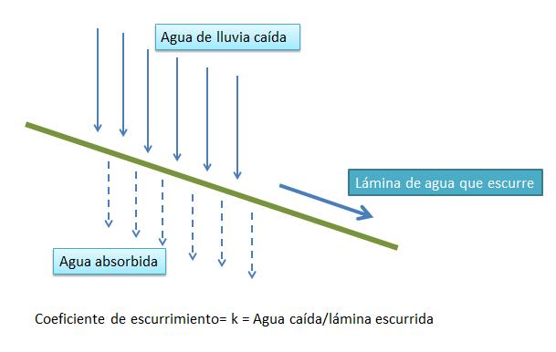Coeficiente_de_escurrimiento